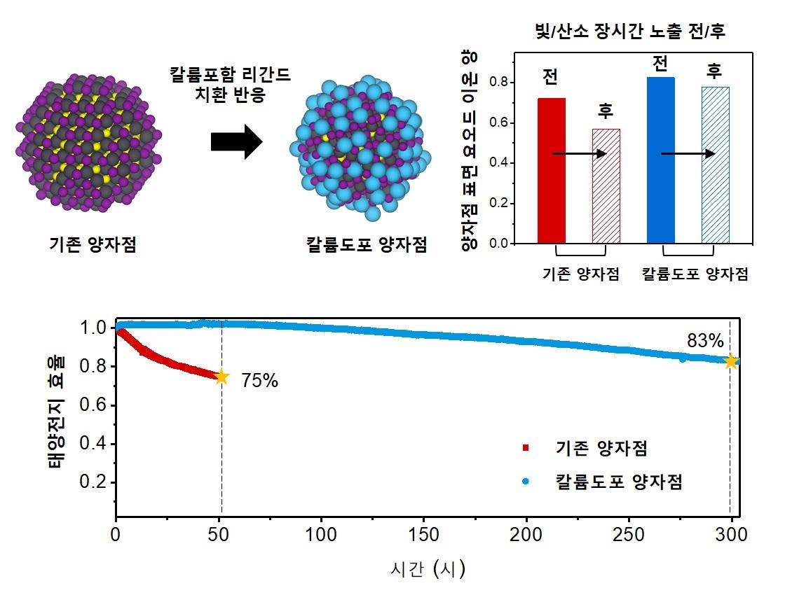 양자점 표면에 칼륨 이온을 도입한 후 태양전지 실제 구동 조건에서 안정적인 초기 효율을 나타내는 그래프 사진